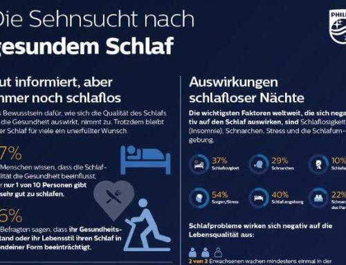 Weltweite Philips Umfrage zum Thema Schlaf